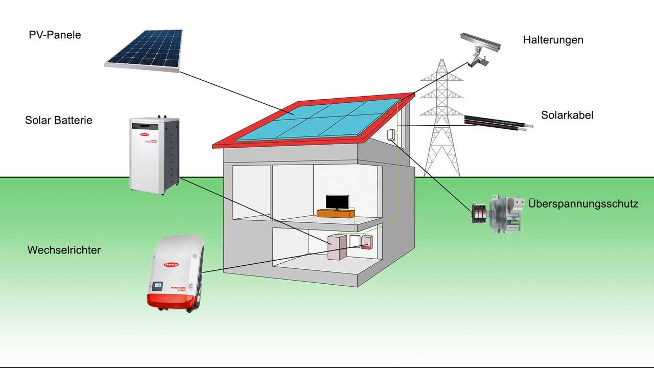 photovoltaik_uebersicht