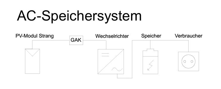 Schematische Darstellung eines AC-Stromspeichersystems