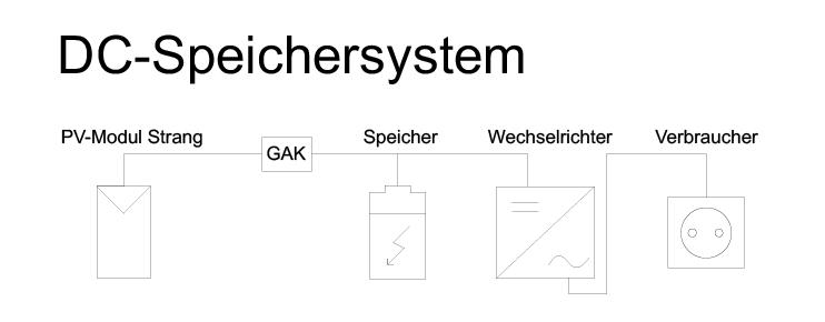 Schematische Darstellung eines DC-Stromspeichersystems